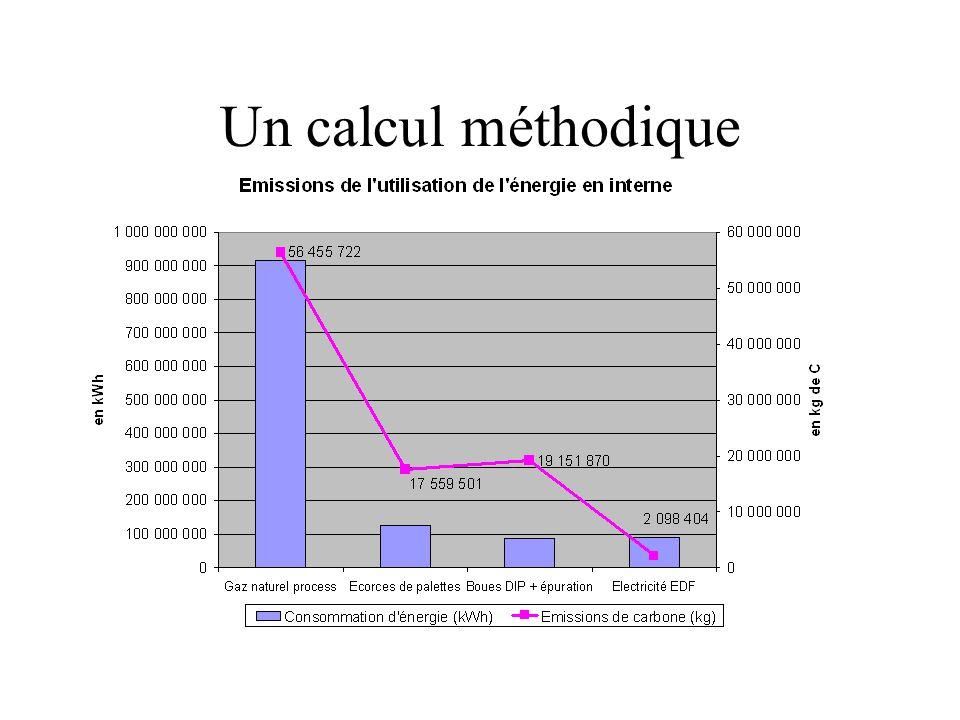 Un calcul méthodique