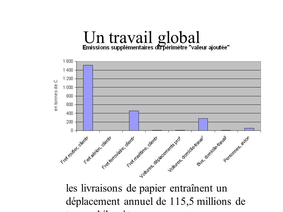 Un travail global les livraisons de papier entraînent un déplacement annuel de 115,5 millions de tonnes kilomètres.