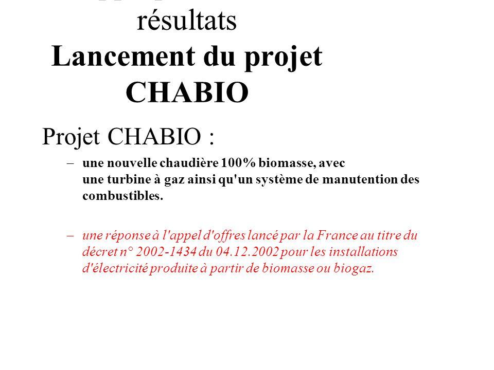 Appropriation des résultats Lancement du projet CHABIO
