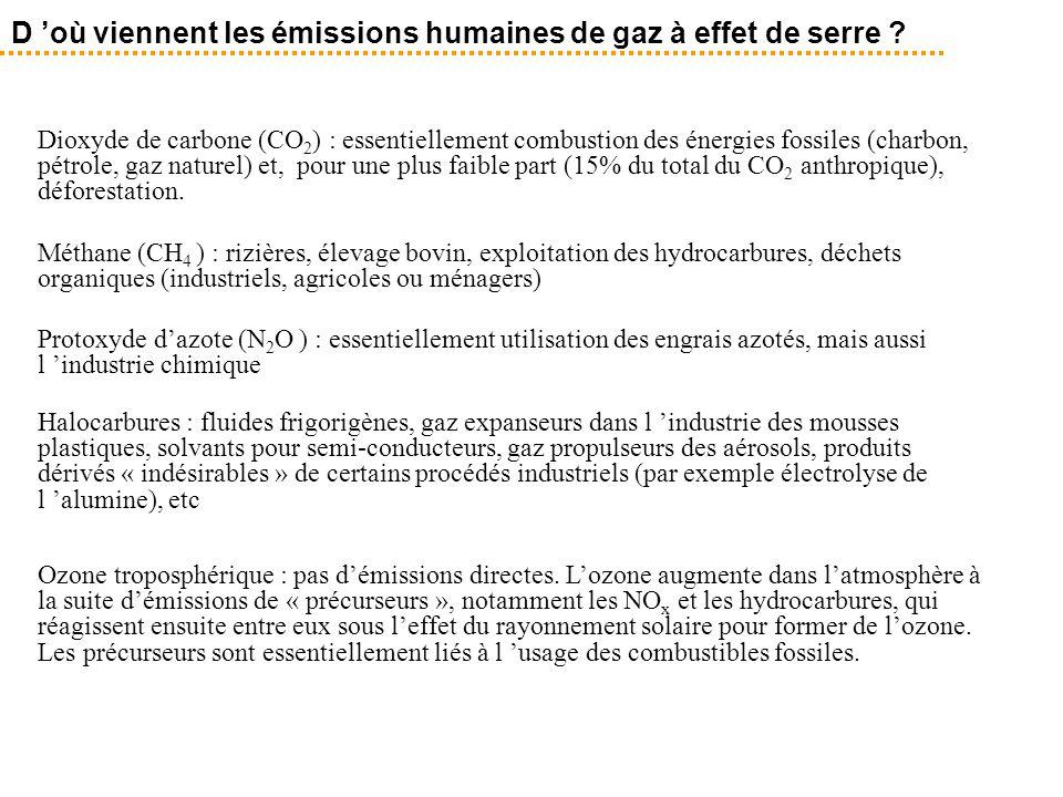 D 'où viennent les émissions humaines de gaz à effet de serre