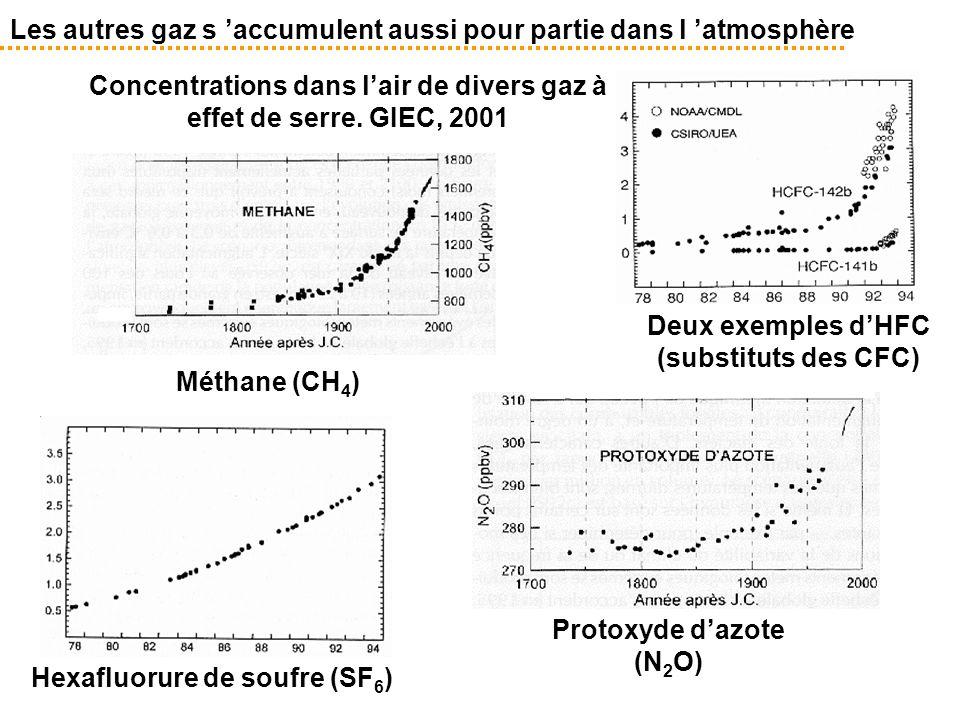Les autres gaz s 'accumulent aussi pour partie dans l 'atmosphère