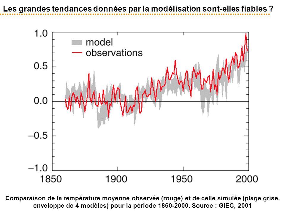 Les grandes tendances données par la modélisation sont-elles fiables