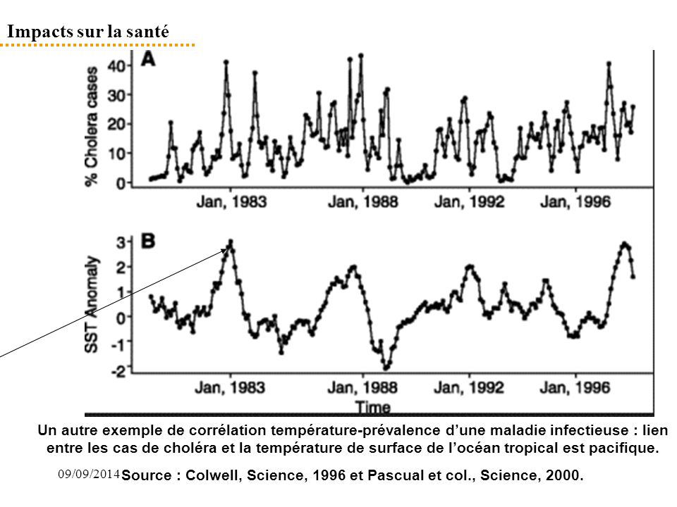 Source : Colwell, Science, 1996 et Pascual et col., Science, 2000.