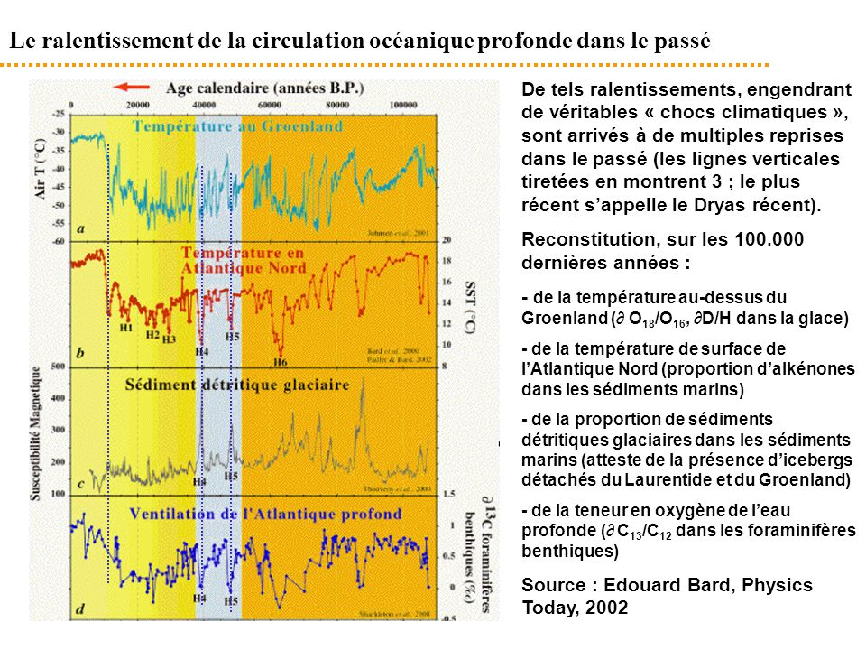 Le ralentissement de la circulation océanique profonde dans le passé