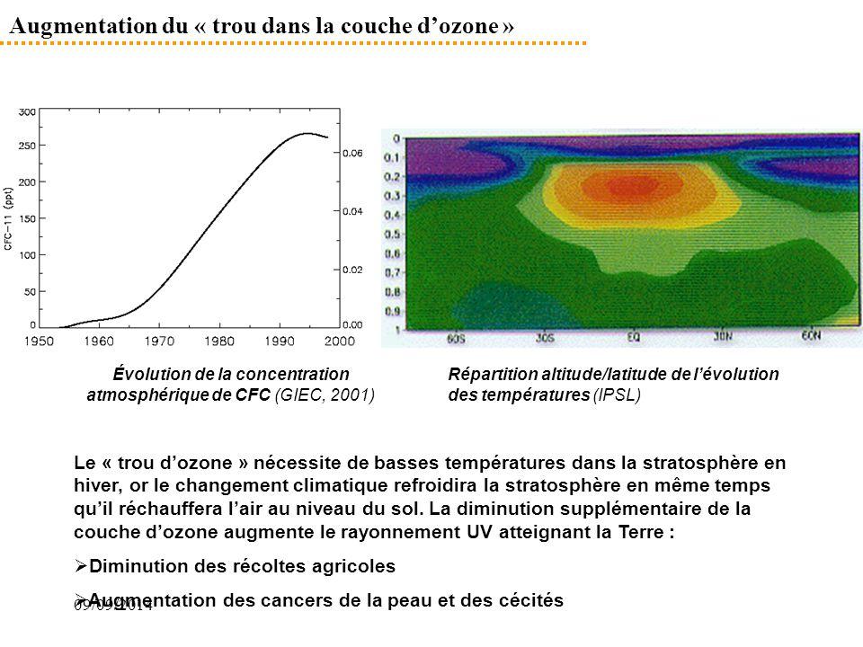 Augmentation du « trou dans la couche d'ozone »