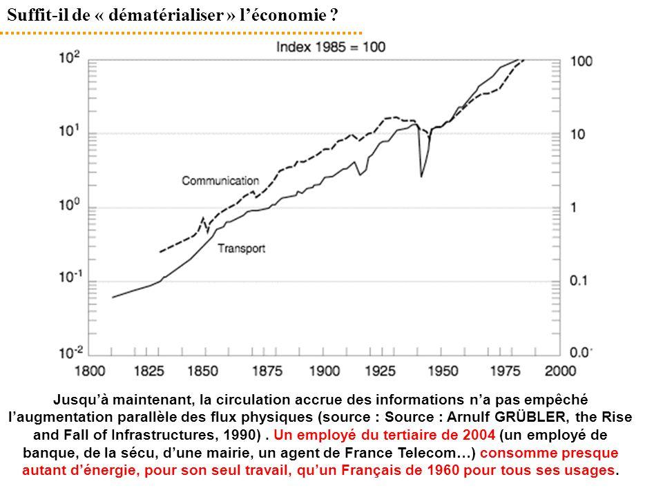 Suffit-il de « dématérialiser » l'économie