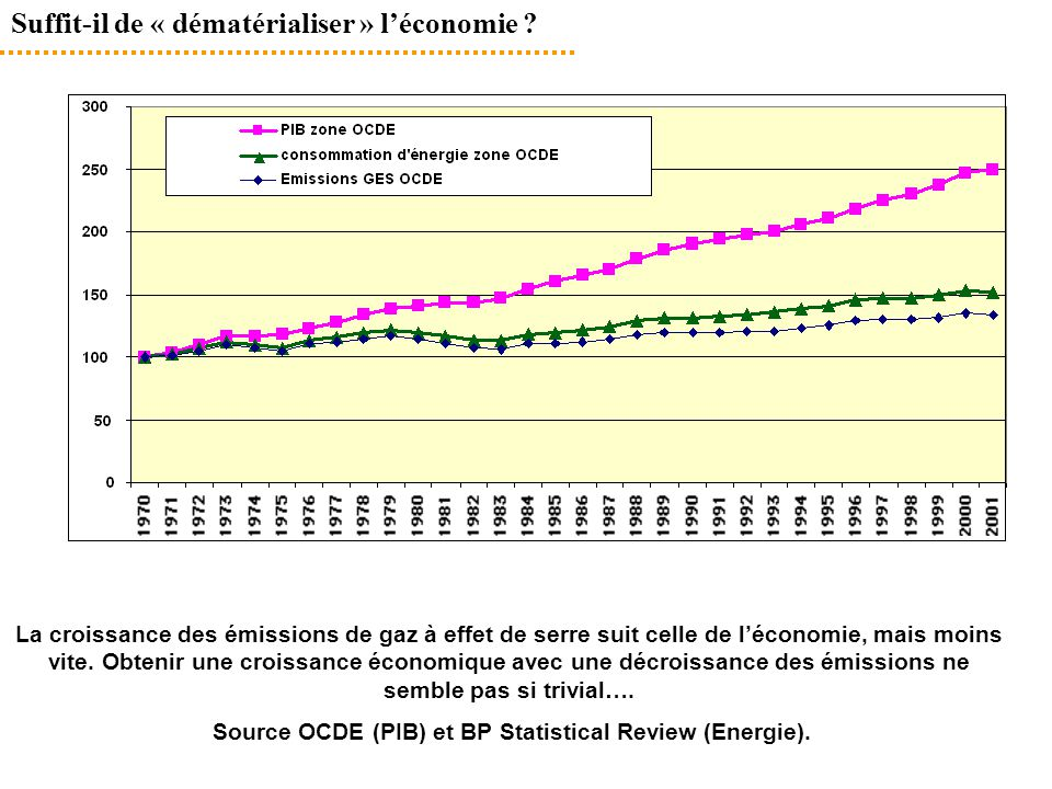 Source OCDE (PIB) et BP Statistical Review (Energie).