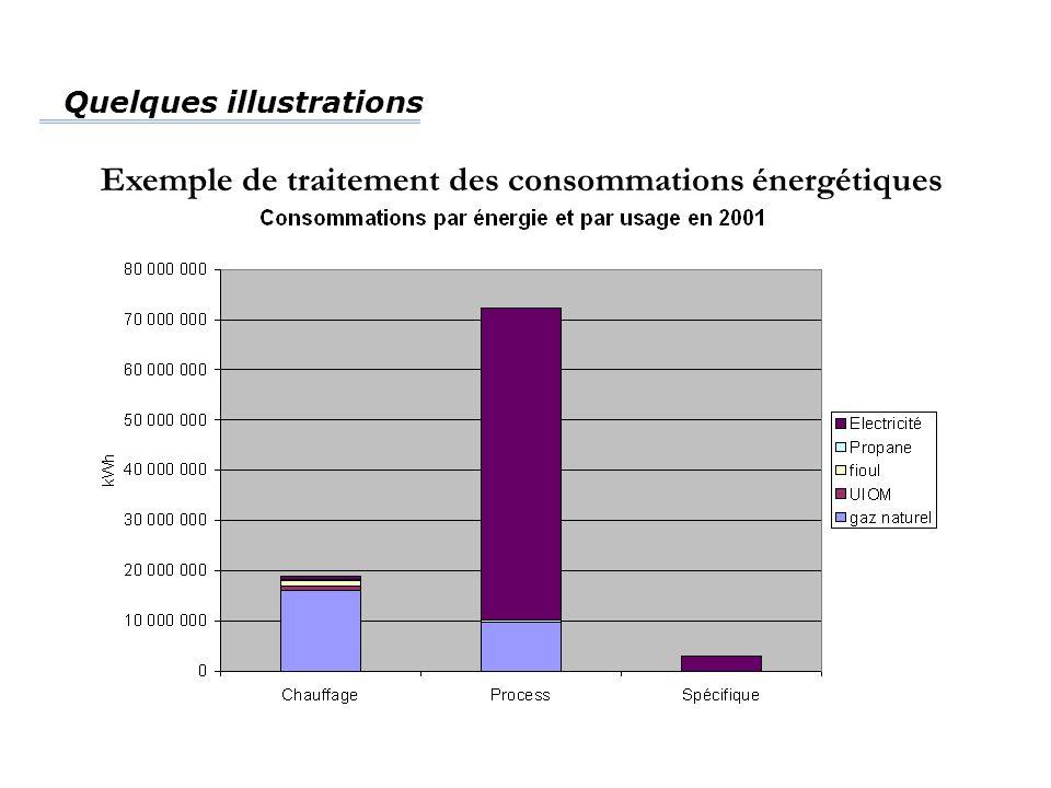 Exemple de traitement des consommations énergétiques