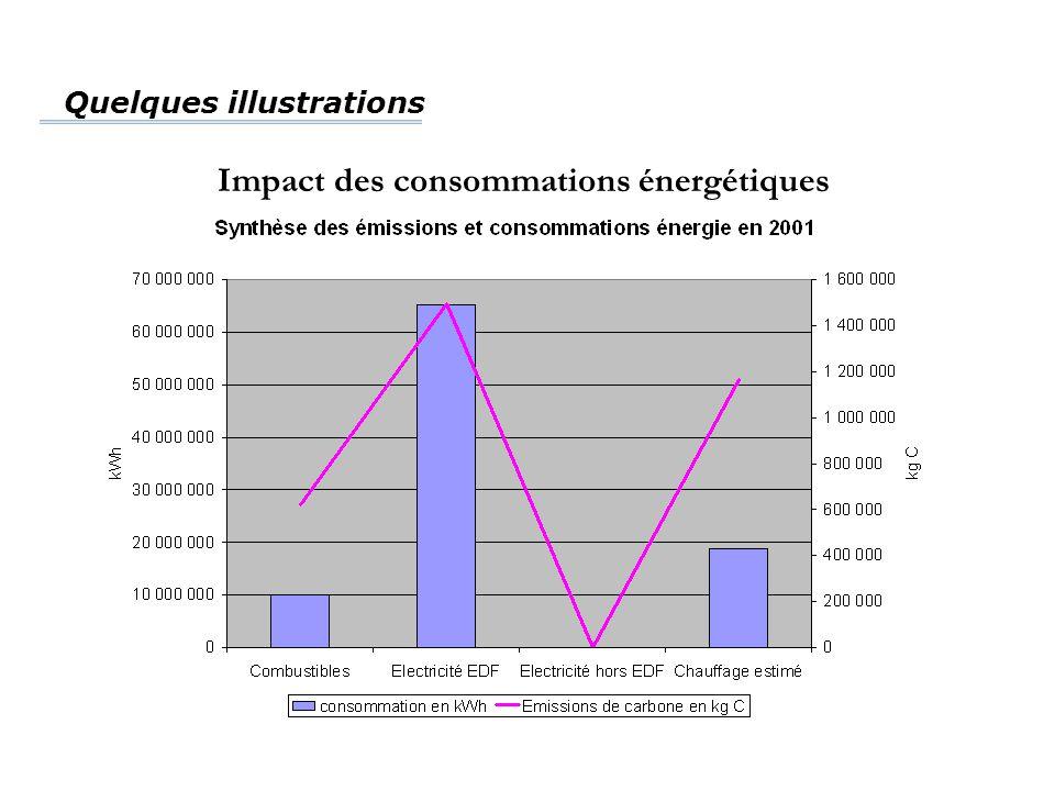 Impact des consommations énergétiques