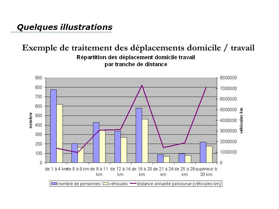 Exemple de traitement des déplacements domicile / travail