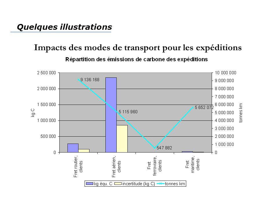 Impacts des modes de transport pour les expéditions