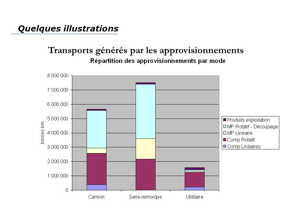 Transports générés par les approvisionnements