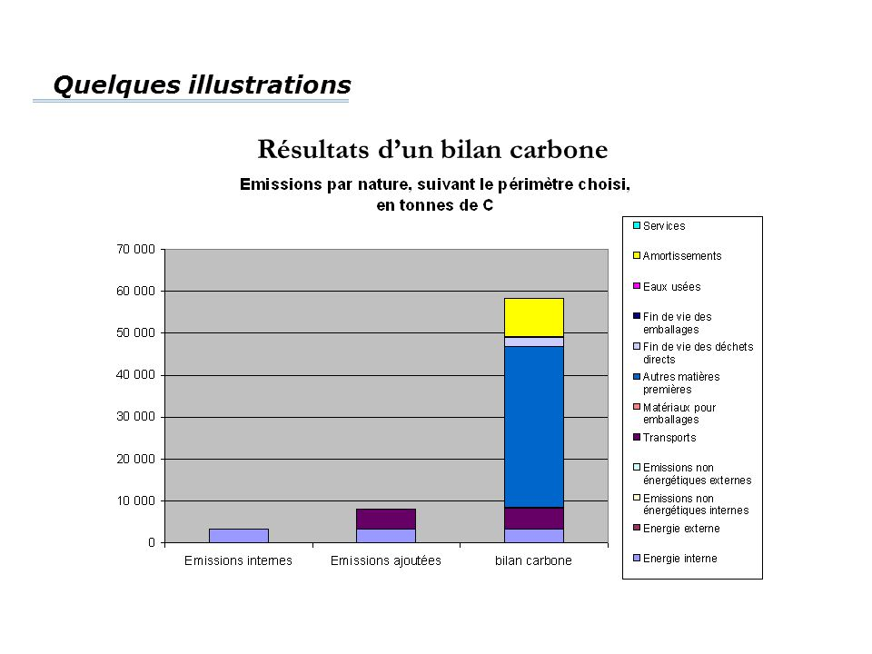 Résultats d'un bilan carbone