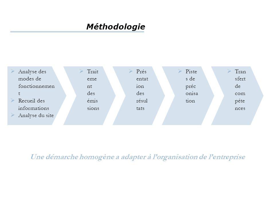 Une démarche homogène a adapter à l'organisation de l'entreprise