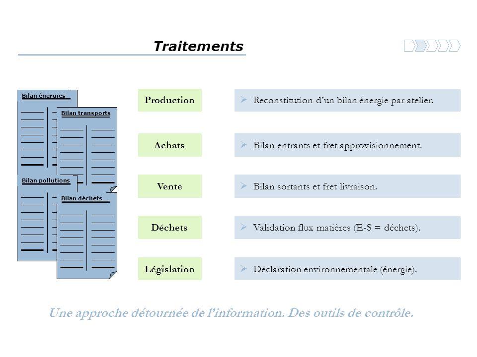 Une approche détournée de l'information. Des outils de contrôle.
