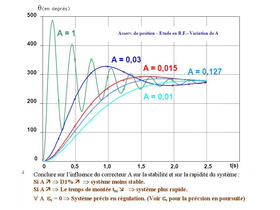 A = 1 A = 0,03 A = 0,015 A = 0,127 A = 0,01 (en degrés) 500 400 300
