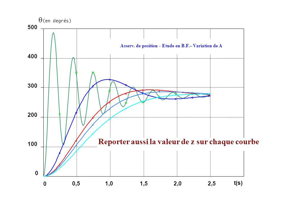 Reporter aussi la valeur de z sur chaque courbe