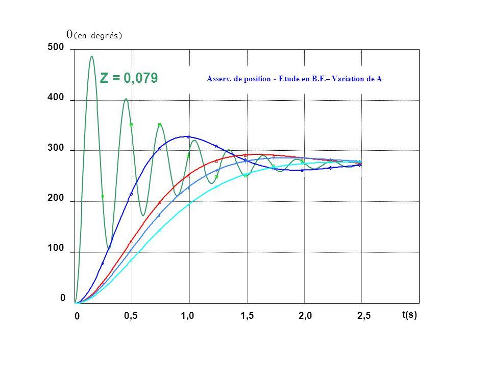 (en degrés) 500. 400. 300. 200. 100. Z = 0,079. Asserv. de position - Etude en B.F.– Variation de A.