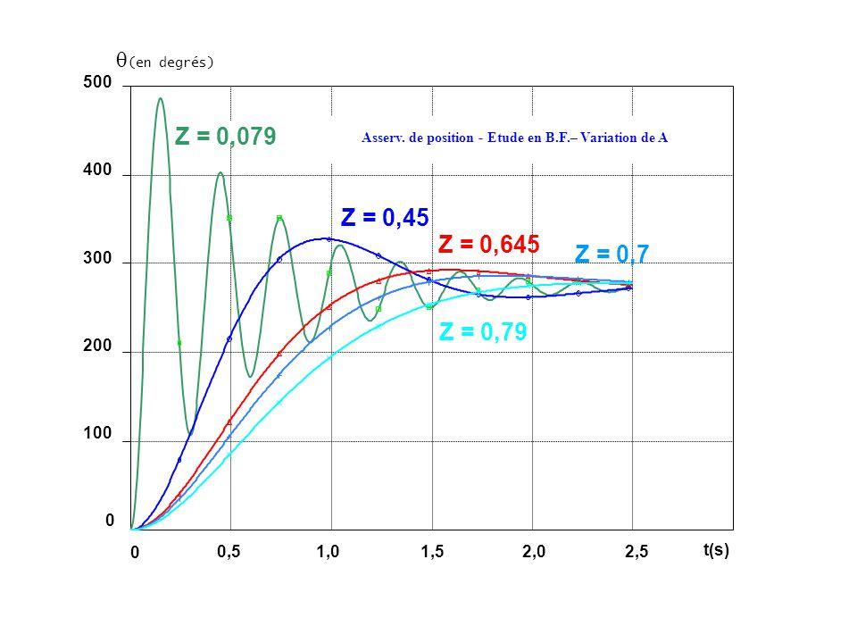Z = 0,079 Z = 0,45 Z = 0,645 Z = 0,7 Z = 0,79 (en degrés) 500 400 300