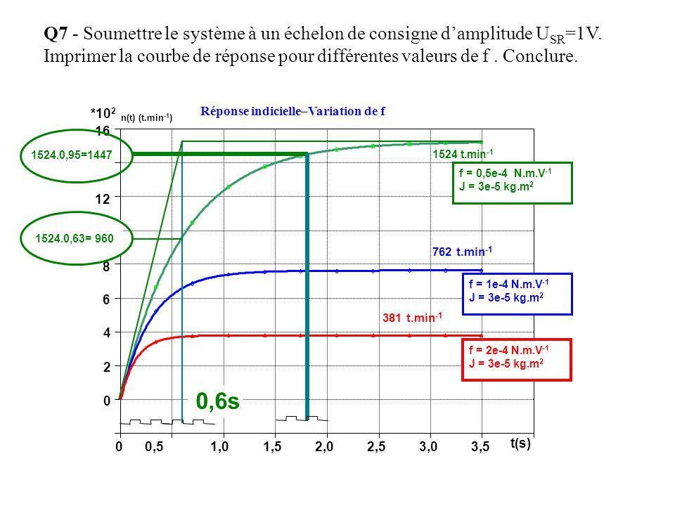 Q7 - Soumettre le système à un échelon de consigne d'amplitude USR=1V