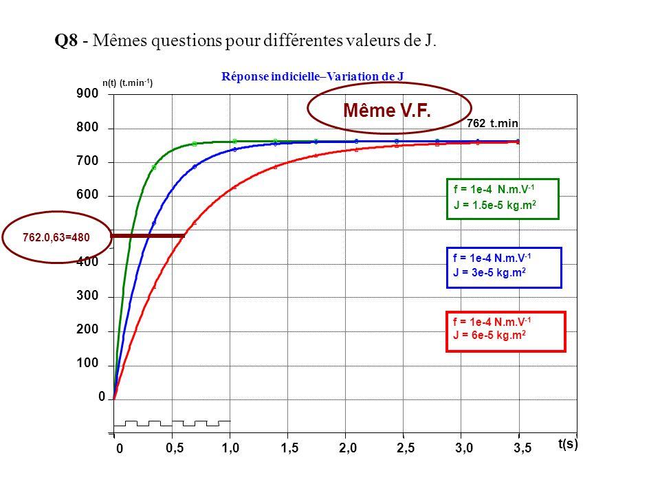 Q8 - Mêmes questions pour différentes valeurs de J.
