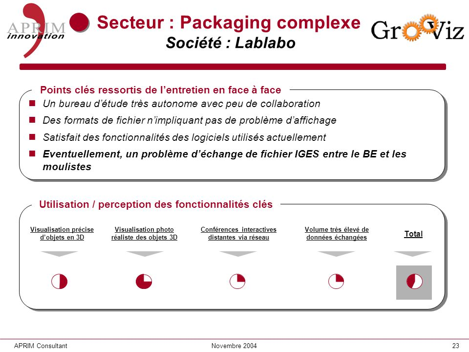 Secteur : Packaging complexe Société : Lablabo