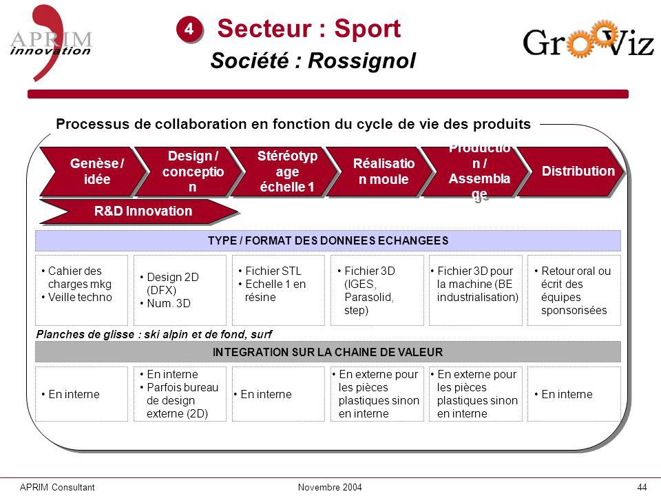 Secteur : Sport Société : Rossignol