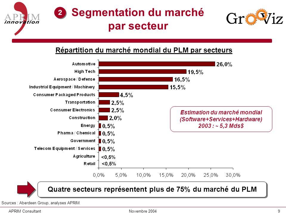 Segmentation du marché par secteur