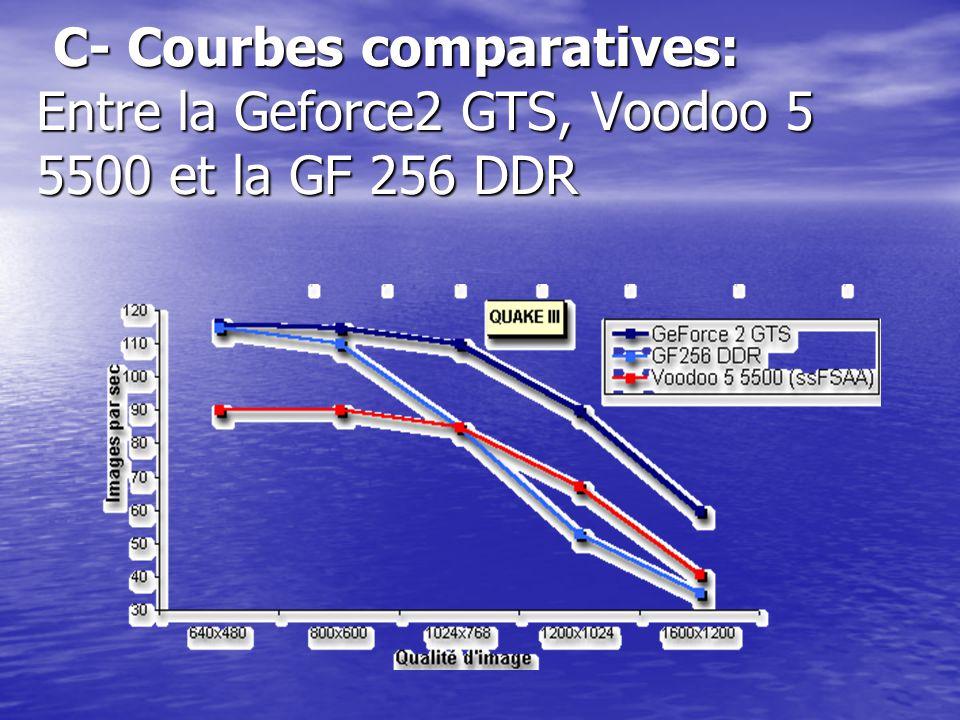 C- Courbes comparatives: Entre la Geforce2 GTS, Voodoo 5 5500 et la GF 256 DDR