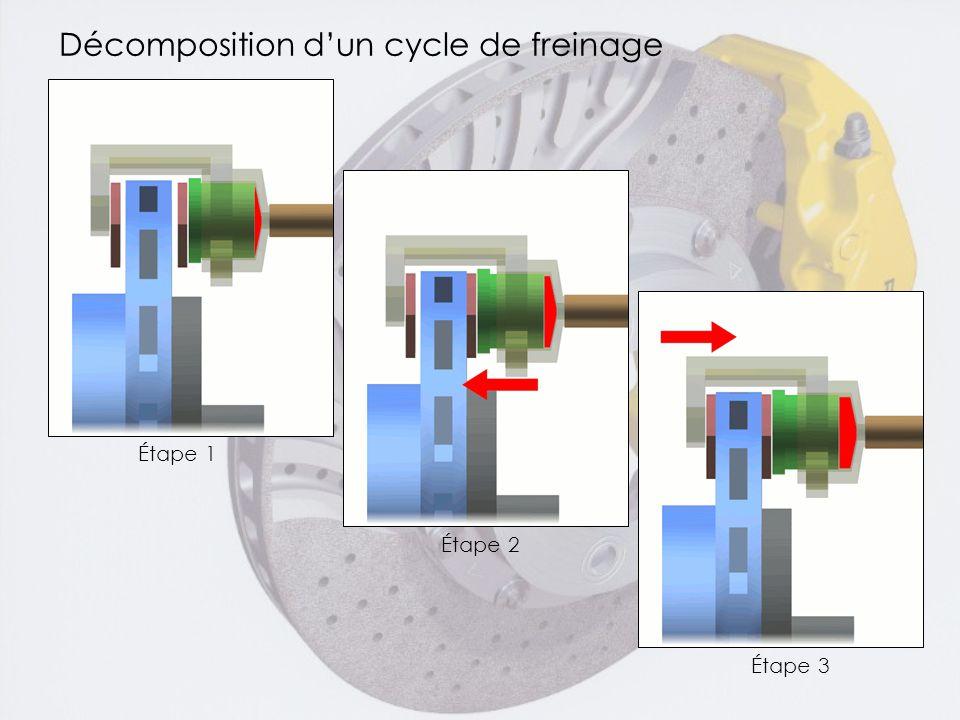 Décomposition d'un cycle de freinage