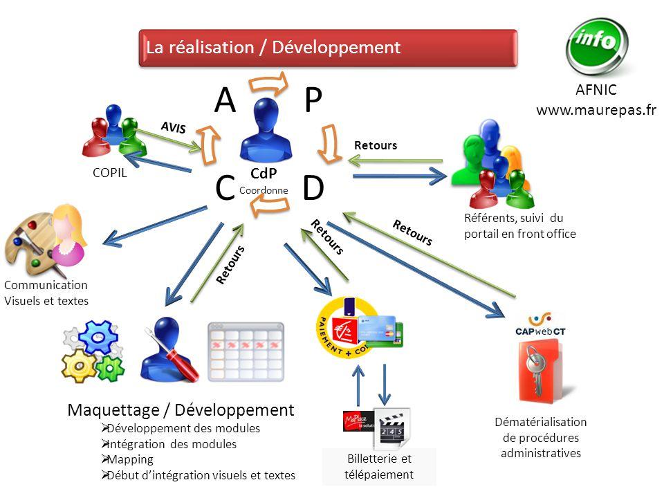 P D C A La réalisation / Développement Maquettage / Développement