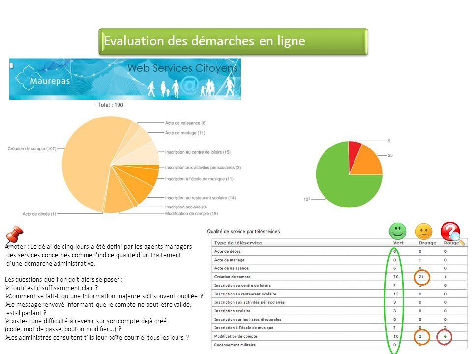 Evaluation des démarches en ligne