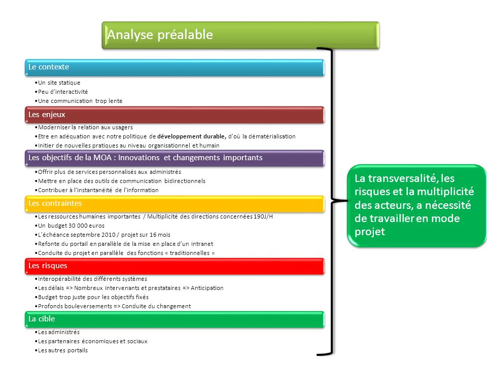 Analyse préalable Le contexte. Un site statique. Peu d'interactivité. Une communication trop lente.