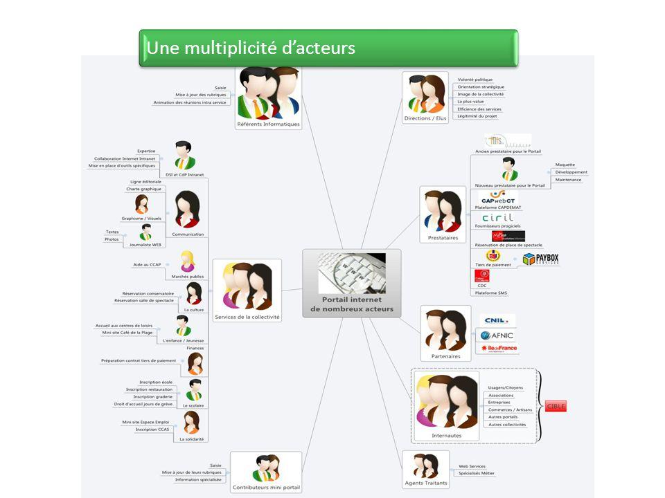 Une multiplicité d'acteurs