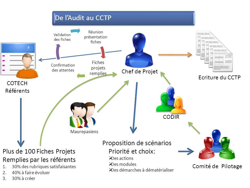 De l'Audit au CCTP Proposition de scénarios Priorité et choix: