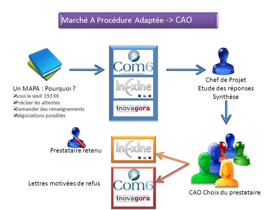 Marché A Procédure Adaptée -> CAO