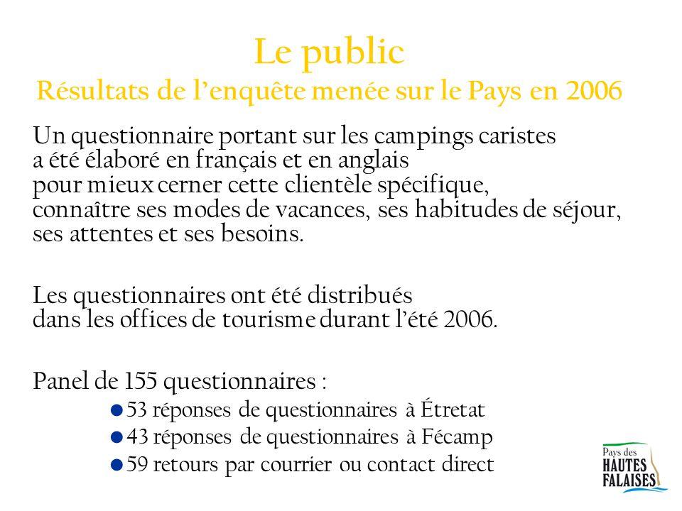 Le public Résultats de l'enquête menée sur le Pays en 2006