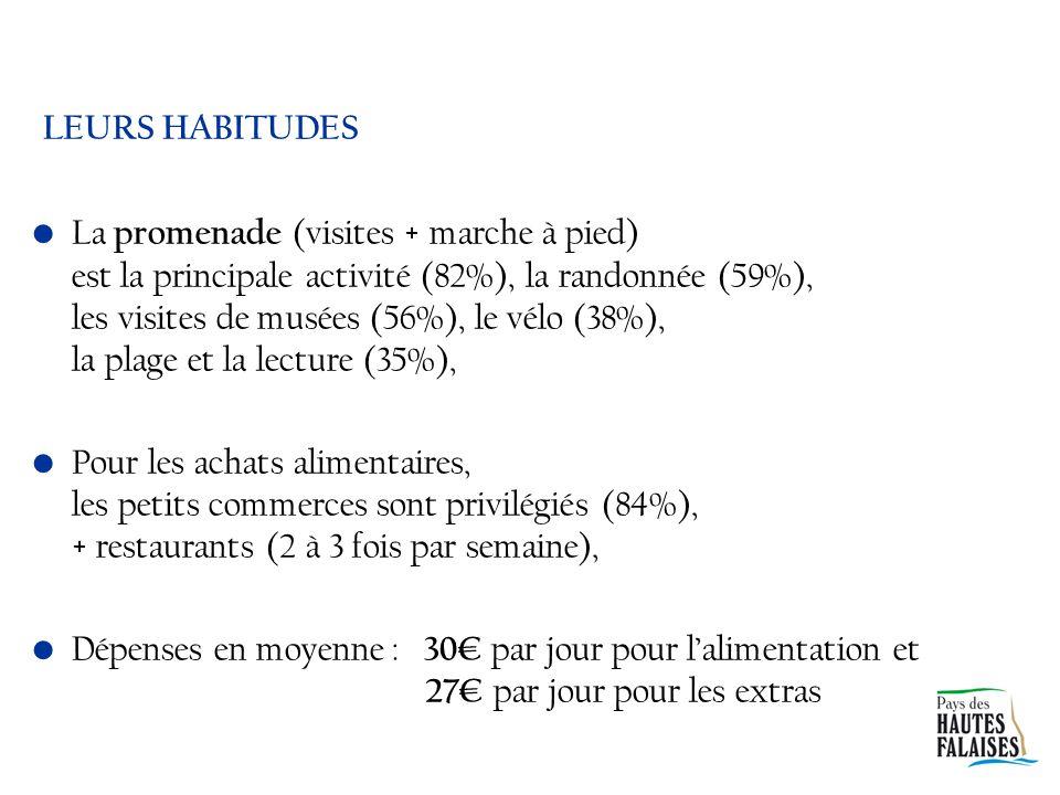 LEURS HABITUDES