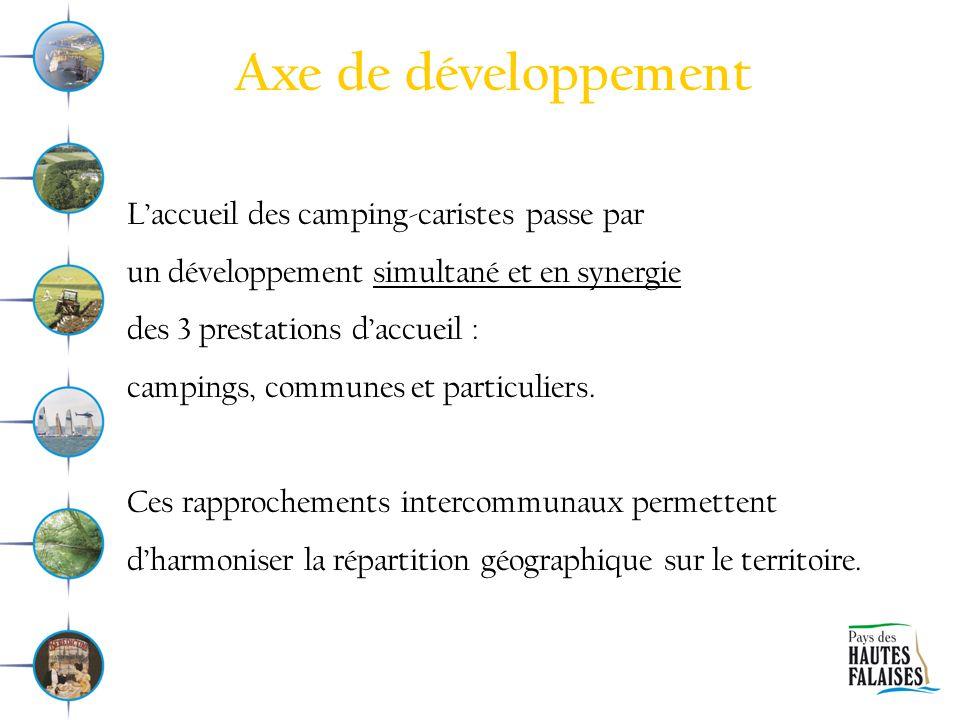 Axe de développement