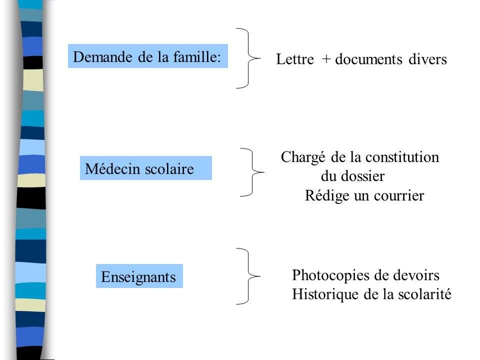 Demande de la famille: Lettre + documents divers. Chargé de la constitution. du dossier. Rédige un courrier.