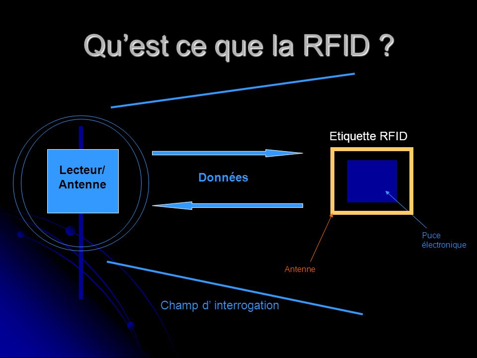 Qu'est ce que la RFID Etiquette RFID Lecteur/ Antenne Données