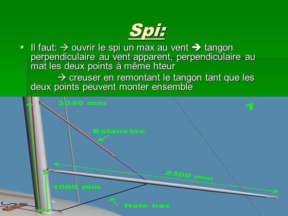 Spi: Il faut:  ouvrir le spi un max au vent  tangon perpendiculaire au vent apparent, perpendiculaire au mat les deux points à même hteur.