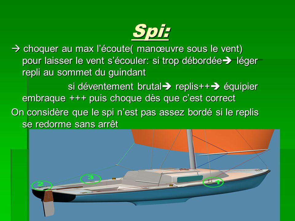 Spi:  choquer au max l'écoute( manœuvre sous le vent) pour laisser le vent s'écouler: si trop débordée léger repli au sommet du guindant.