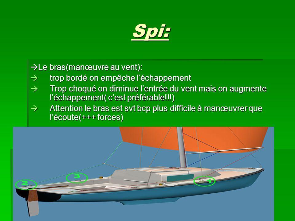 Spi: Le bras(manœuvre au vent): trop bordé on empêche l'échappement