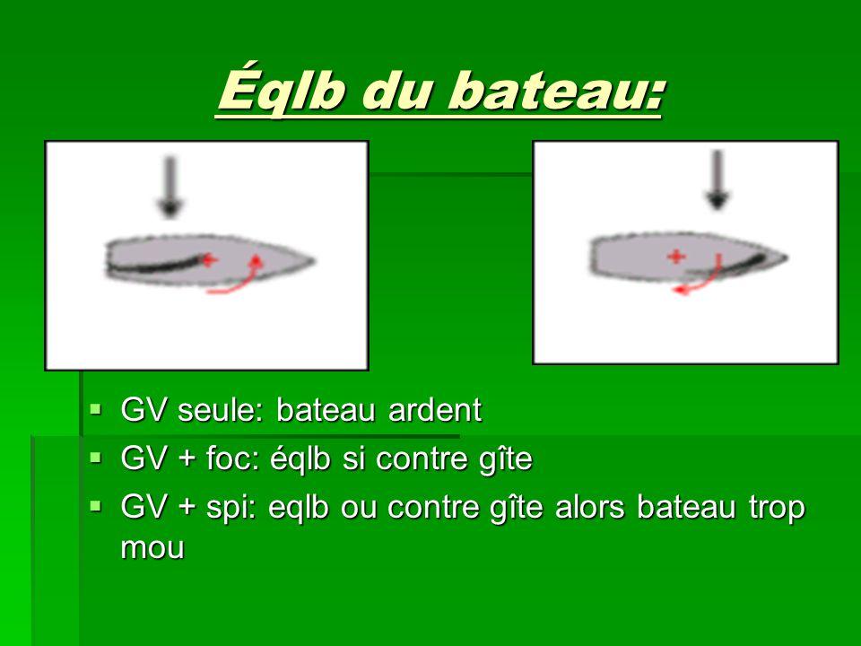 Éqlb du bateau: GV seule: bateau ardent GV + foc: éqlb si contre gîte