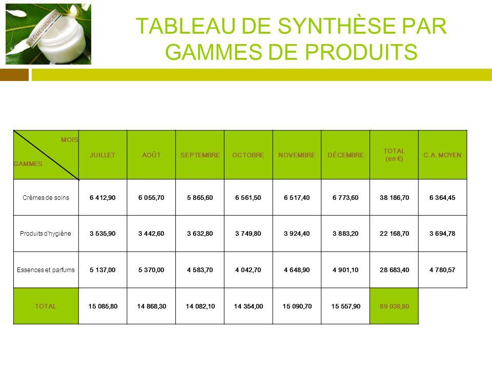 TABLEAU DE SYNTHÈSE PAR GAMMES DE PRODUITS