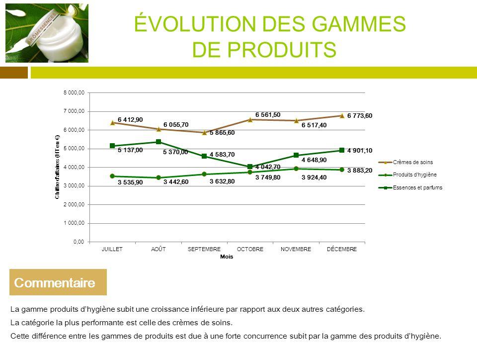 ÉVOLUTION DES GAMMES DE PRODUITS