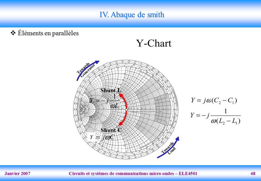 IV. Abaque de smith Éléments en parallèles