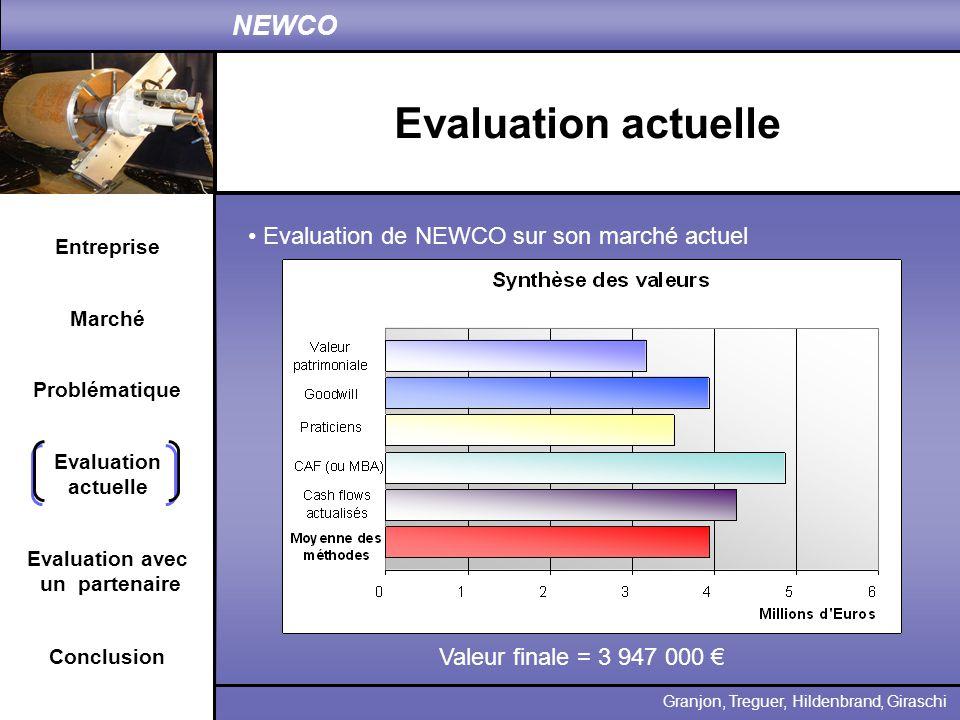 Evaluation actuelle Evaluation de NEWCO sur son marché actuel
