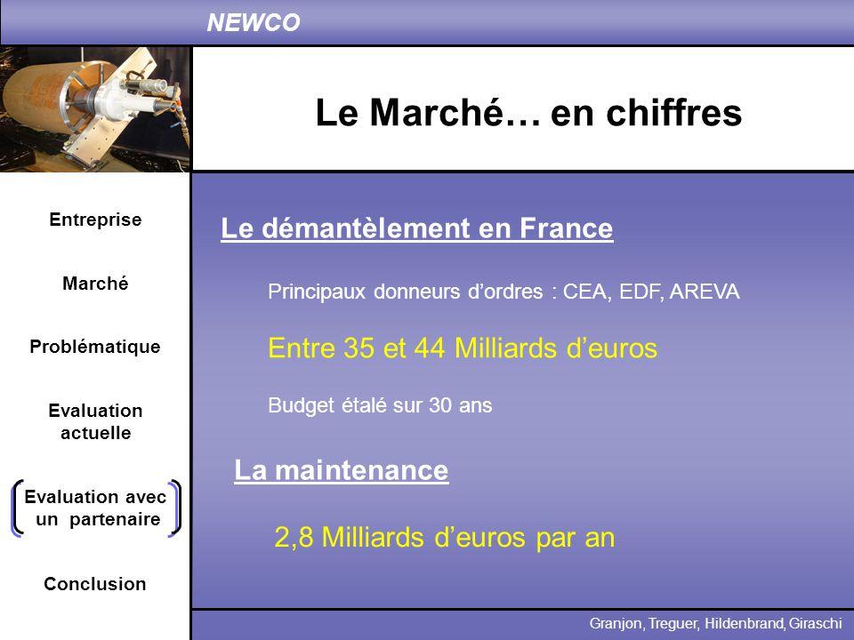 2,8 Milliards d'euros par an